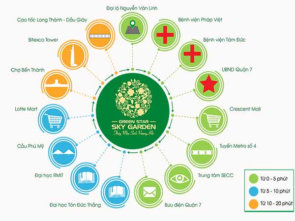 Kết nối xung quanh dự án Green Star Sky Garden Hưng Lộc Phát