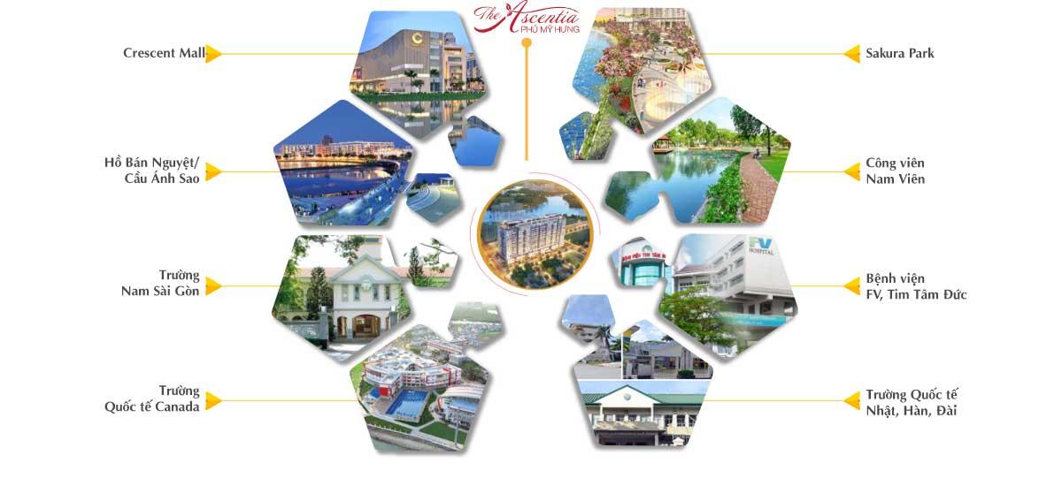 Kết nối xung quanh dự án The Ascentia Nguyễn Lương Bằng