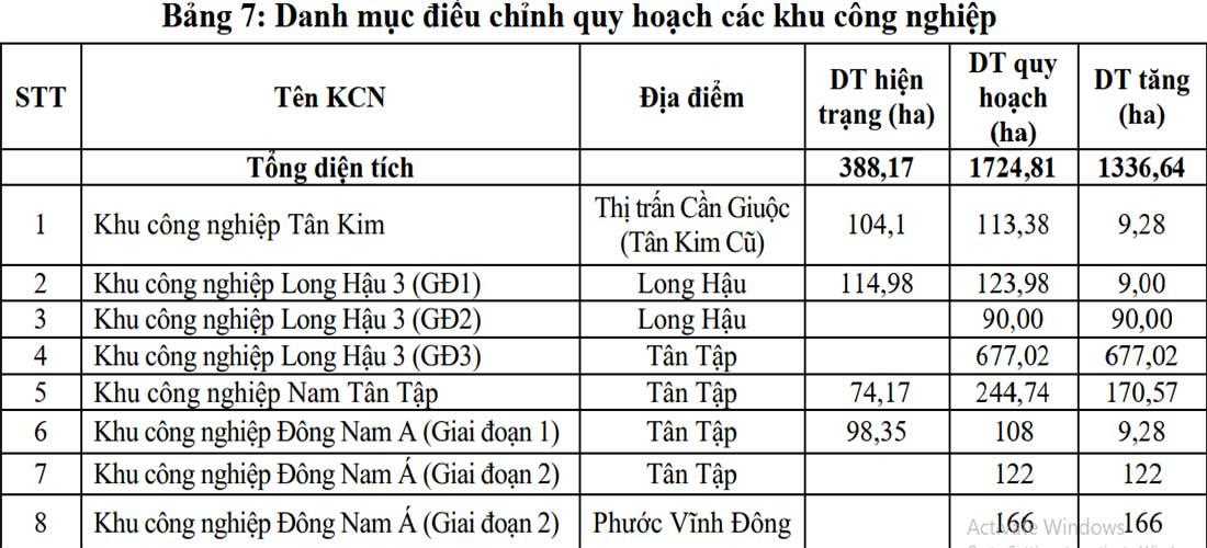 Danh mục các khu công nghiệp được điều chỉnh trên địa bàn huyện Cần Giuộc
