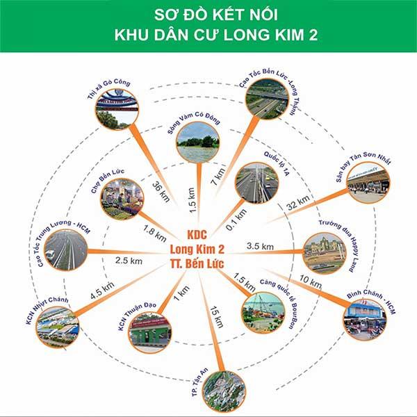 Kết nối xung quanh dự án Long Kim II